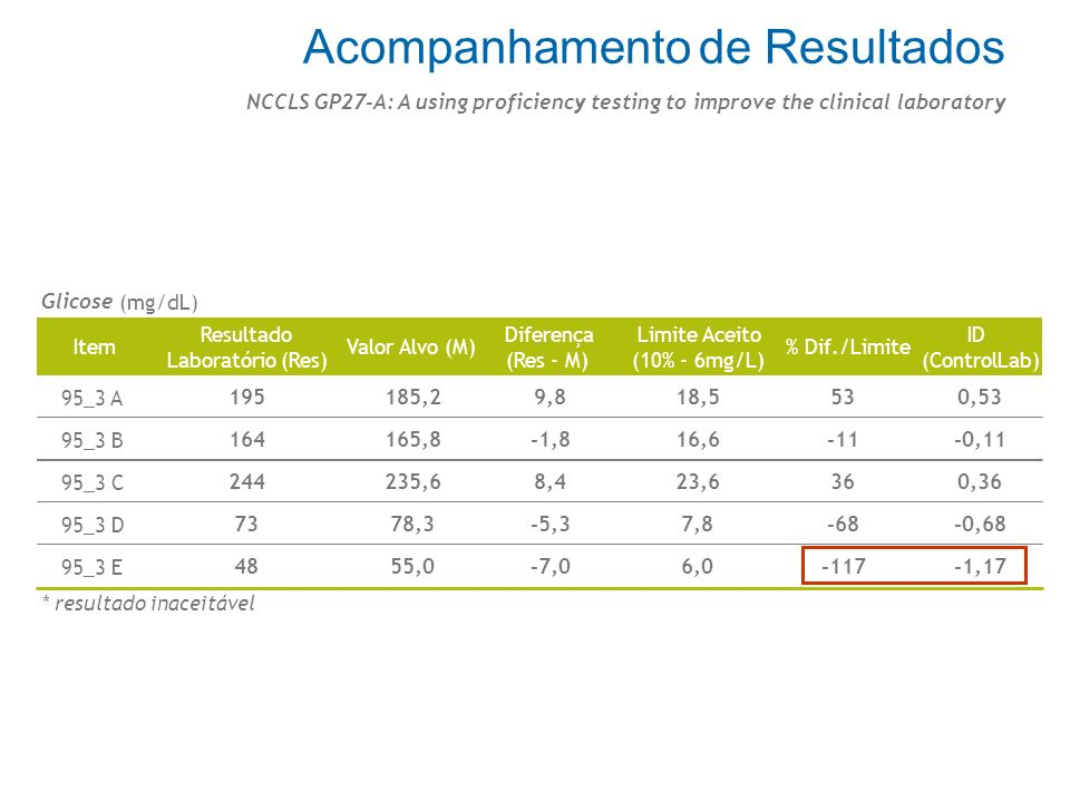 Razão = Resultado Média Possíveis causas l Reconstituição l Evaporação Imunoproteínas (mg/dL) C3123396.4718.5719.372.3 - 120.7110.2+ 0.571.14 223365.8