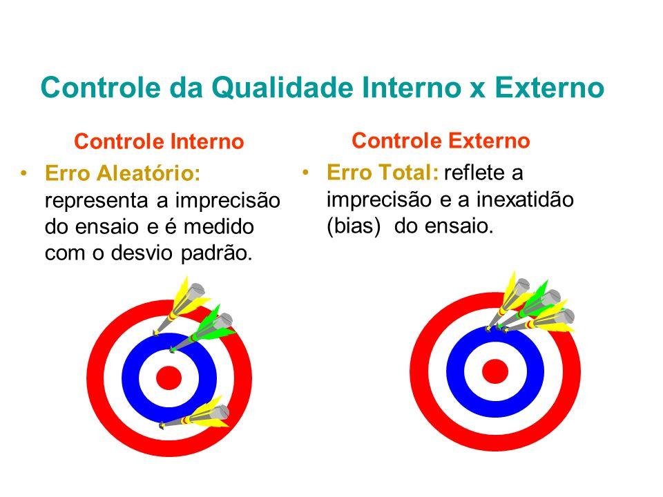 Controle Interno da Qualidade Processo de avaliação da estabilidade do sistema analítico que tem como principal objetivo evitar a liberação de resulta