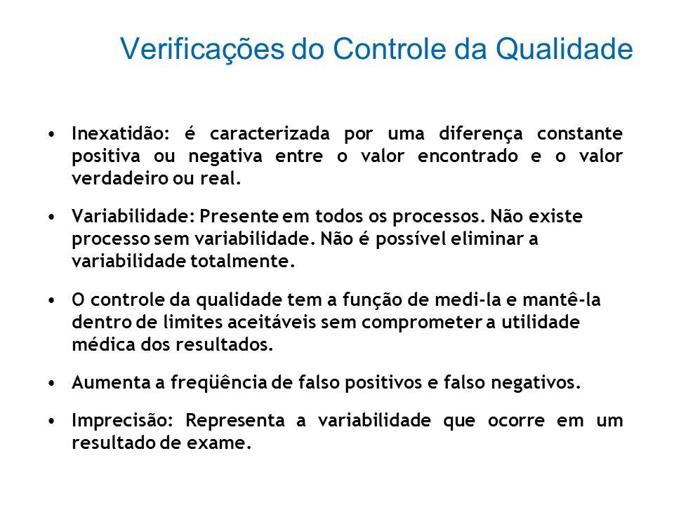 Funções do Controle da Qualidade Controlar o desempenho de todos os materiais, equipamentos e métodos analíticos. Prevenir a deterioração ao invés de
