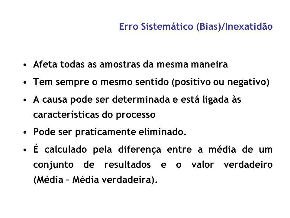 Erro Aleatório/Imprecisão Ao acaso Causa da imprecisão de um método Erro negativo ou positivo cuja direção e magnitude não podem ser prevista com segu
