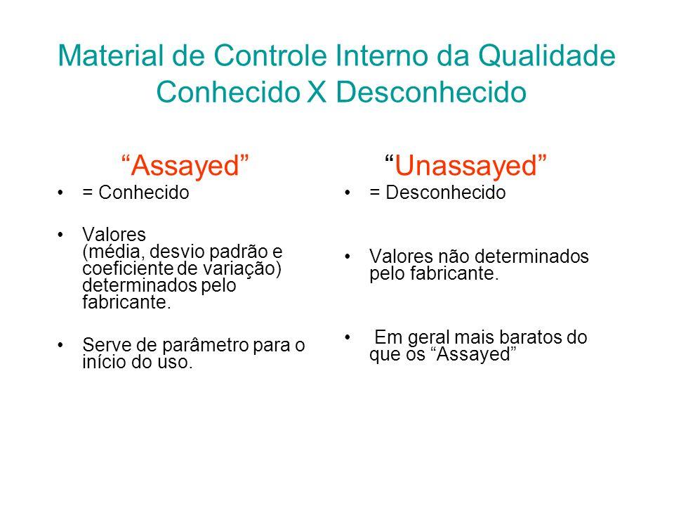 Controle Interno da Qualidade Material de Controle (Soro Controle) Materiais exclusivamente usados para fins de controle da qualidade Não devem ser us