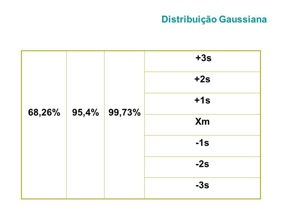 -3 -2 -1 0 +1 +2 +3 68,26% 95,5% 99,73% Distribuição Gaussiana ou distribuição normal