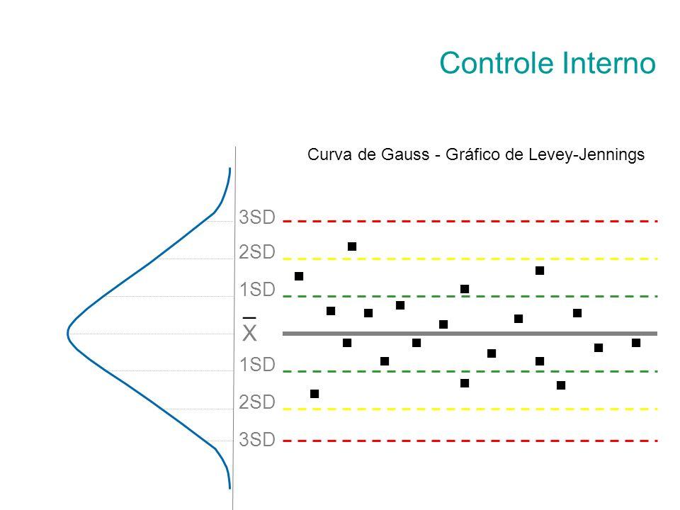 Gráfico de Levey-Jennings Um dos sistemas mais usados para controle da qualidade nos laboratórios. Usa a média e o desvio-padrão de uma série de resul