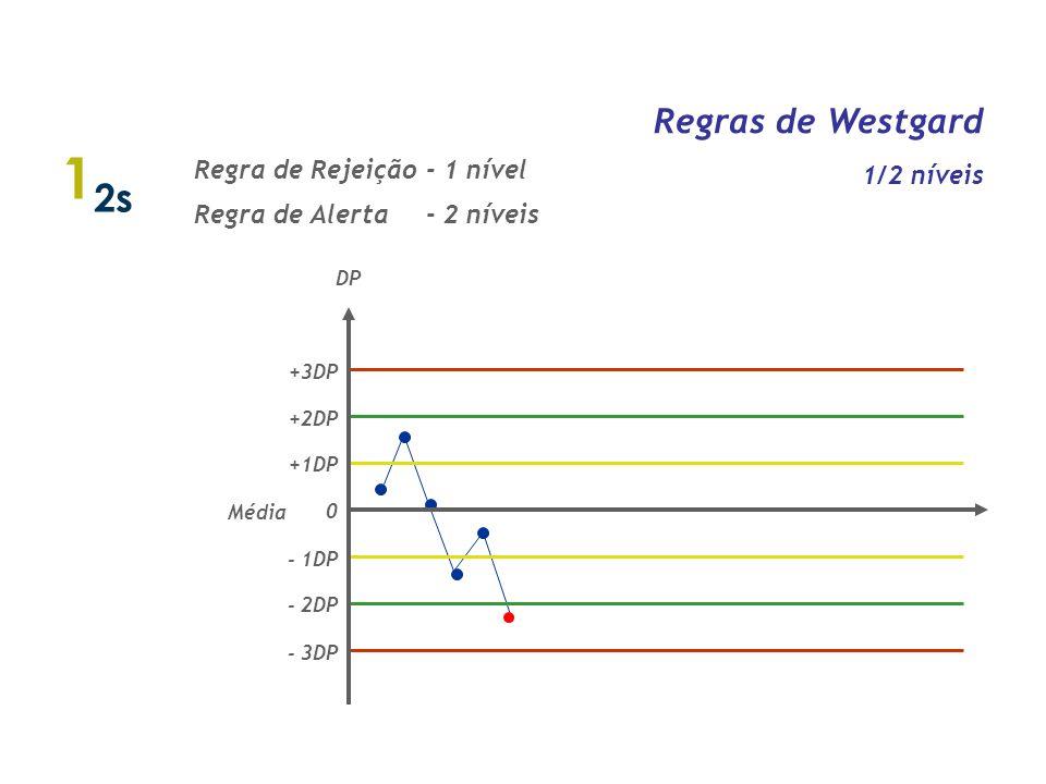 AL AL N o de dosagens Limite de Controle Intra-material Entre materiais Intra-corrida Entre corridas Individual Tipo de Erro n o níveis n o Observaçõe