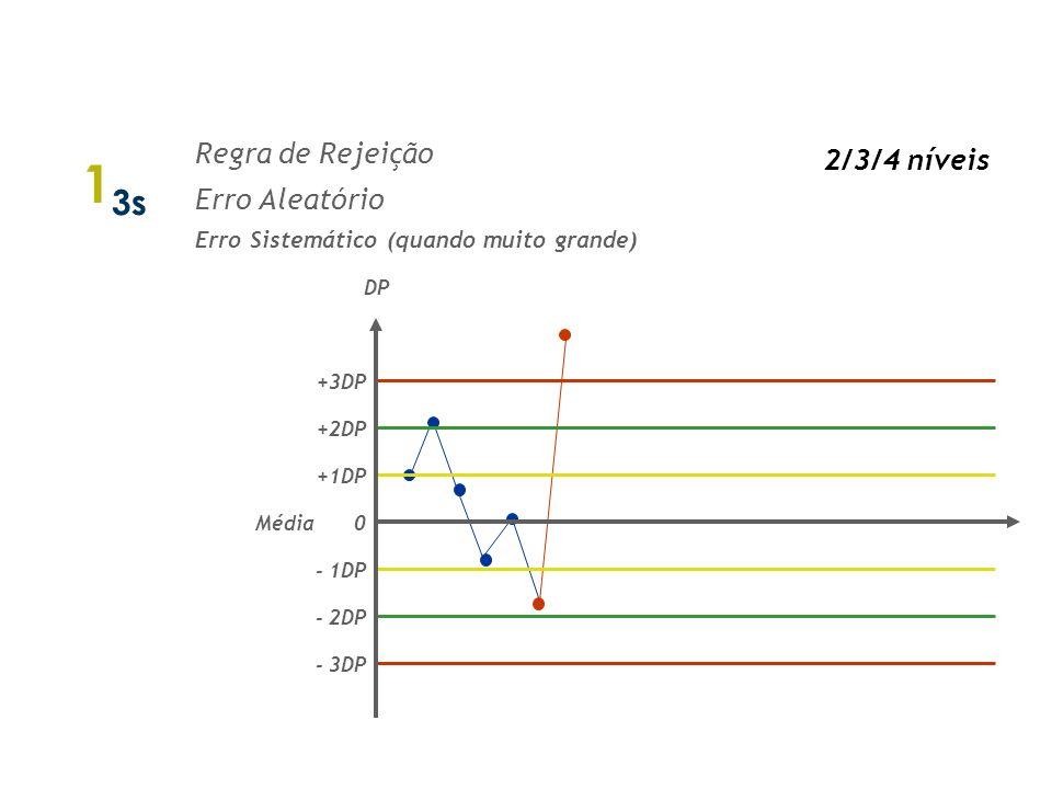 1 2s Regra de Rejeição - 1 nível Regra de Alerta - 2 níveis DP 0 - 1DP - 2DP - 3DP +3DP +2DP +1DP Média Regras de Westgard 1/2 níveis
