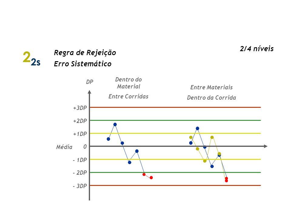 1 3s Regra de Rejeição Erro Aleatório Erro Sistemático (quando muito grande) DP 0 - 1DP - 2DP - 3DP +3DP +2DP +1DP Média Regras de Westgard 2/3/4 níve