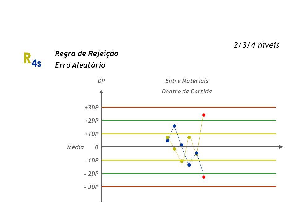 2 2s Regra de Rejeição Erro Sistemático Dentro do Material Entre Corridas Entre Materiais Dentro da Corrida DP 0 - 1DP - 2DP - 3DP +3DP +2DP +1DP Médi