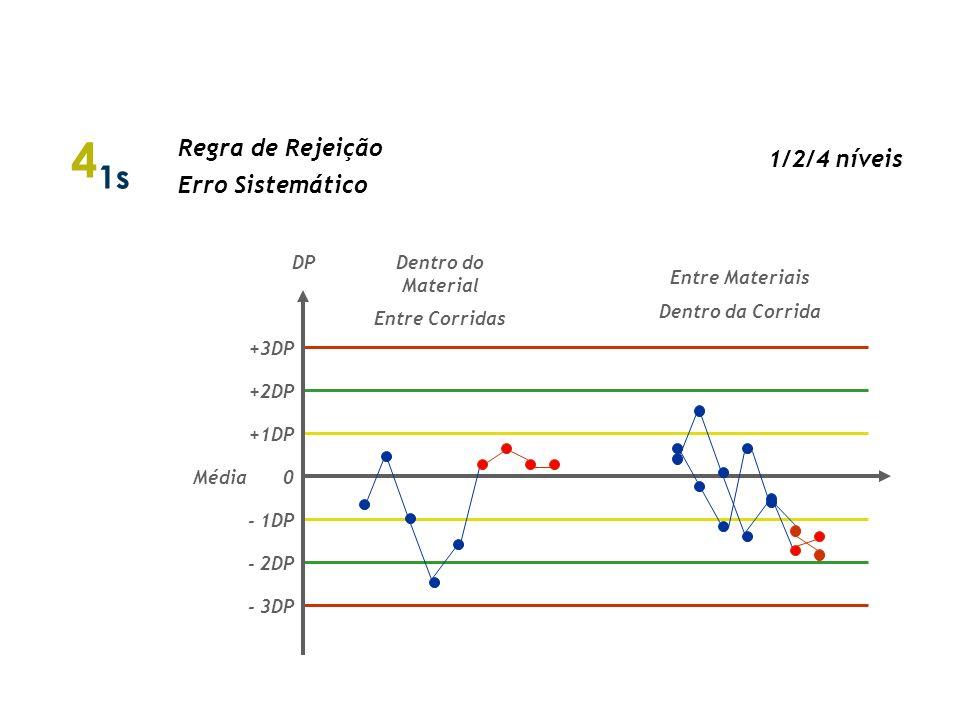 R 4s Regra de Rejeição Erro Aleatório Entre Materiais Dentro da Corrida DP 0 - 1DP - 2DP - 3DP +3DP +2DP +1DP Média Regras de Westgard 2/3/4 níveis