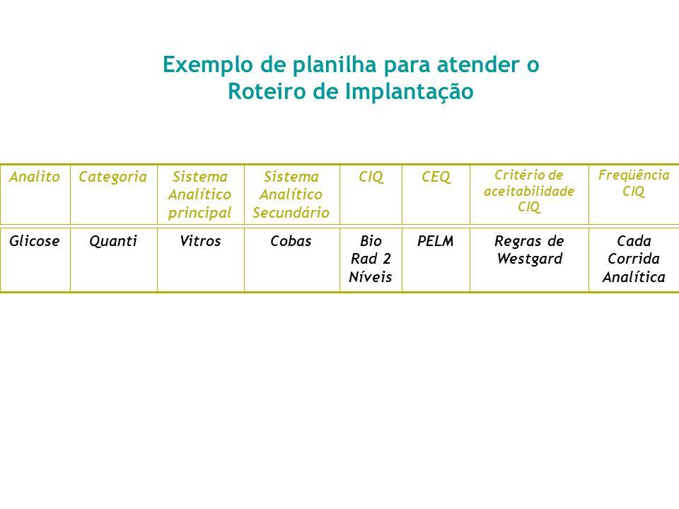 Roteiro de Implantação Mapear os sistemas analíticos Verificar a implantação de uma forma de CIQ para todos os analitos (quantitativos e qualitativos)