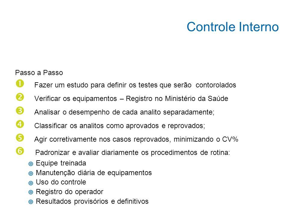 controle comerciais, regularizados junto a ANVISA/MS; formas alternativas descritas na literatura desde que permitam a avaliação da precisão do sistem