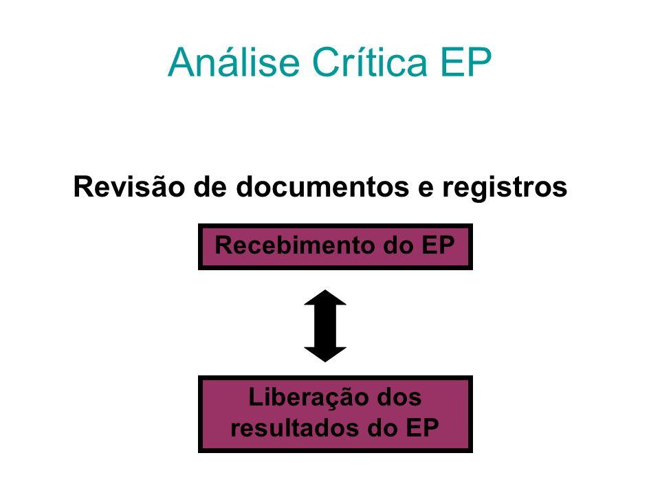 Requisitos para Investigação de Inadequações Procedimentos Pré-analíticos Analíticos Pós-analíticos Rastreabilidade/ Registros Coleta/Identificação Eq