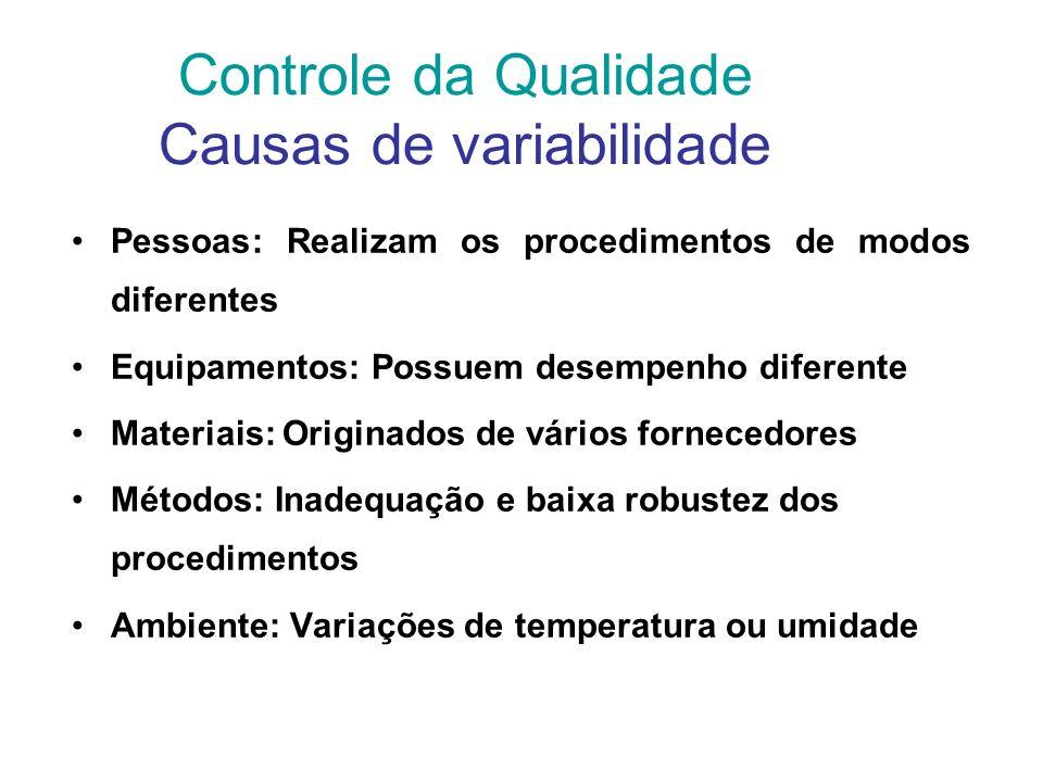 Roteiro de Implantação Freqüência CIQ Critério de aceitabilidade CIQ CEQCIQSistema Analítico Secundário Sistema Analítico principal CategoriaAnalitoCa