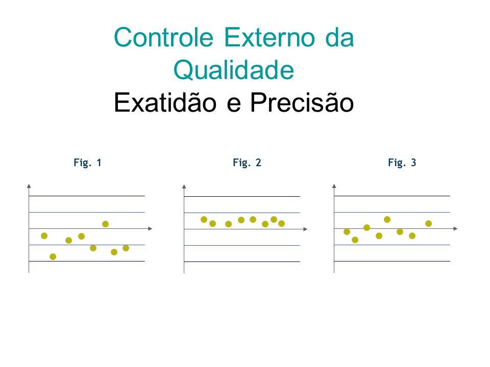 Fig. 1Fig. 2Fig. 3 Controle da Qualidade Exatidão e Repetitividade/Reprodutibilidade