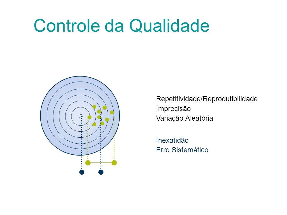 Fig. 1Fig. 2Fig. 3 Controle Externo da Qualidade Exatidão e Precisão