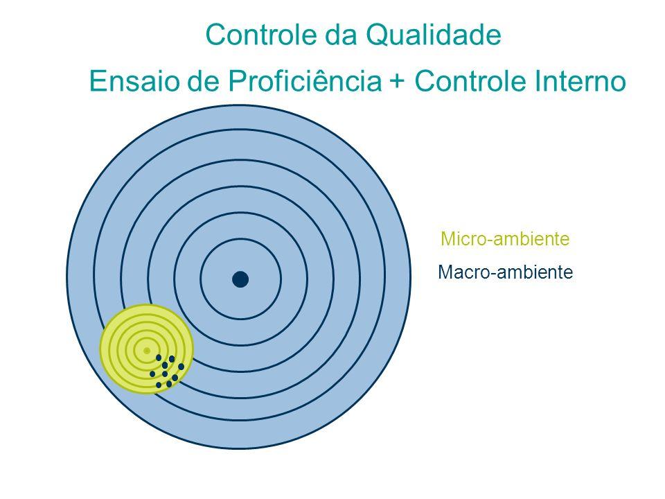 Repetitividade/Reprodutibilidade Imprecisão Variação Aleatória Inexatidão Erro Sistemático Controle da Qualidade