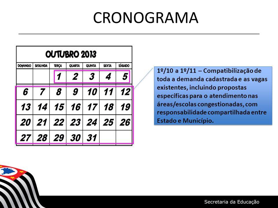 CRONOGRAMA COMPATIBILIZAÇÃO 1º/10 a 1º/11 – Compatibilização de toda a demanda cadastrada e as vagas existentes, incluindo propostas específicas para
