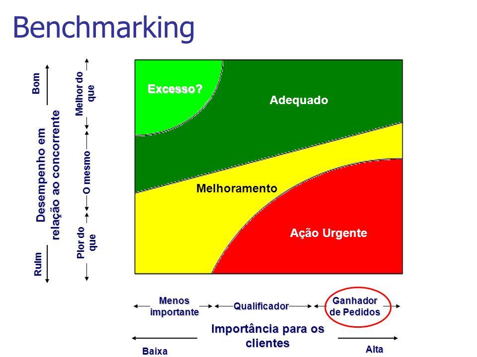 Benchmarking Alta Baixa Menos importante Qualificador Ganhador de Pedidos Importância para os clientes Bom Ruim Pior do que O mesmo Melhor do que Dese