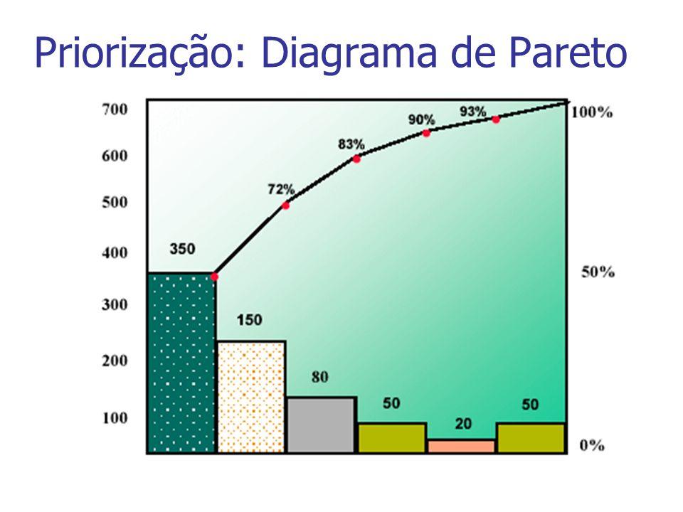 Priorização: Diagrama de Pareto