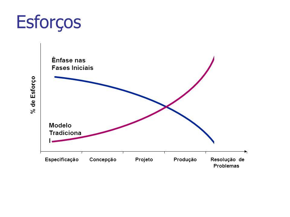 Modelo Tradiciona l Ênfase nas Fases Iniciais EspecificaçãoConcepçãoProjetoProduçãoResolução de Problemas % de Esforço Esforços