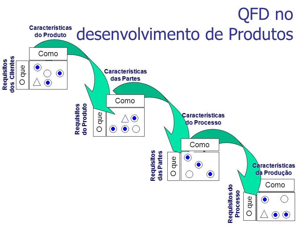 QFD no desenvolvimento de Produtos O que Como O que Como Requisitos dos Clientes Características do Produto Requisitos do Produto Características das