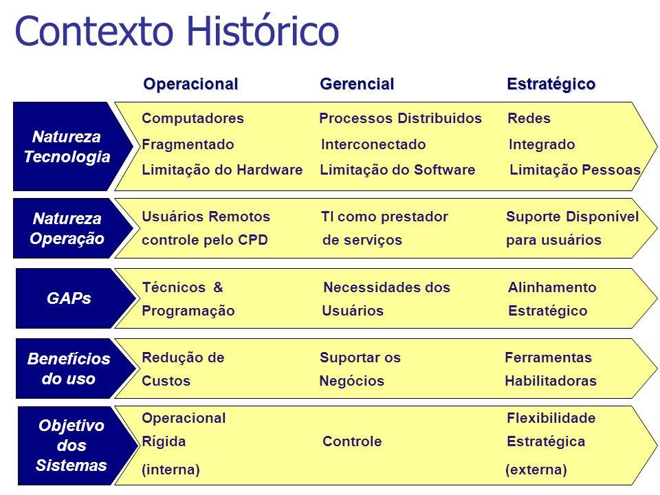 Contexto Histórico Computadores Processos Distribuidos Redes Fragmentado Interconectado Integrado Limitação do Hardware Limitação do Software Limitaçã