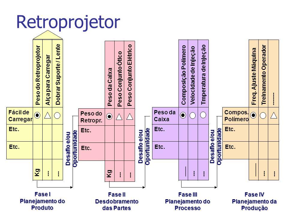 Fase I Planejamento do Produto Fase II Desdobramento das Partes Fase III Planejamento do Processo Fase IV Planejamento da Produção Compos. Polímero Fr