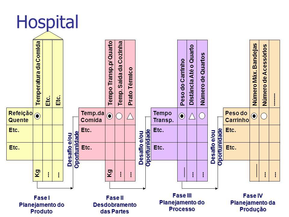 Fase I Planejamento do Produto Fase II Desdobramento das Partes Fase III Planejamento do Processo Fase IV Planejamento da Produção Peso do Carrinho Nú