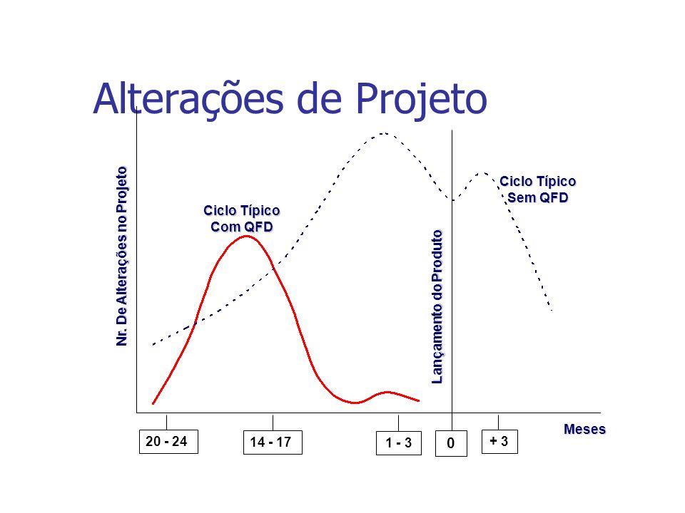 Alterações de Projeto Lançamento do Produto 20 - 24 14 - 17 1 - 3 0 + 3 Ciclo Típico Sem QFD Ciclo Típico Com QFD Nr. De Alterações no Projeto Meses