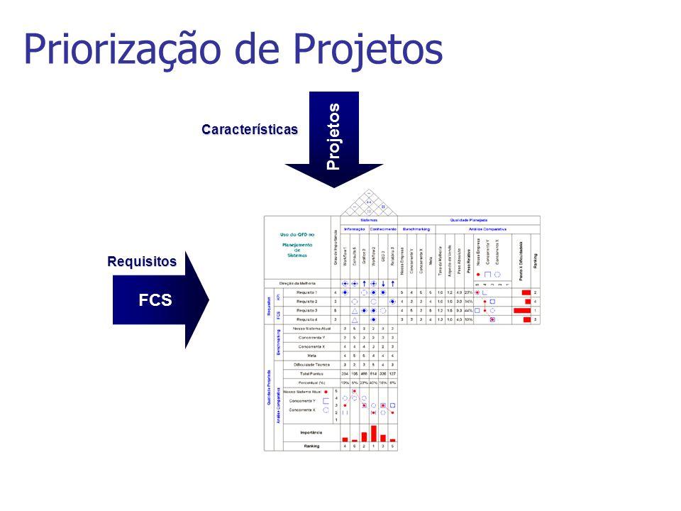 Priorização de Projetos FCS Requisitos Características Projetos