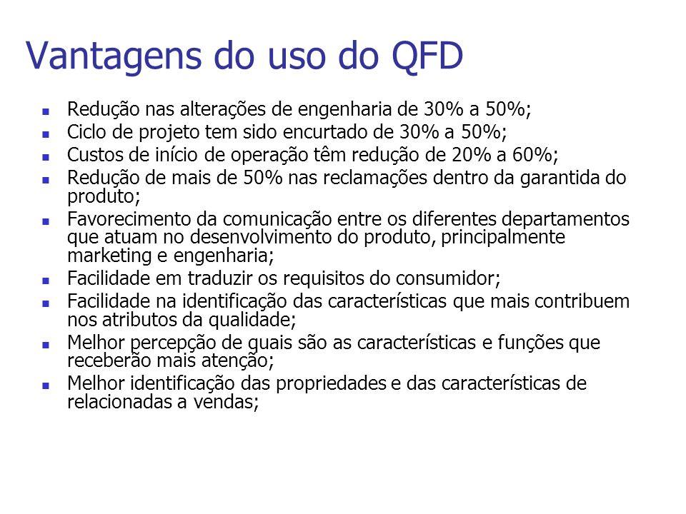 Vantagens do uso do QFD Redução nas alterações de engenharia de 30% a 50%; Ciclo de projeto tem sido encurtado de 30% a 50%; Custos de início de opera