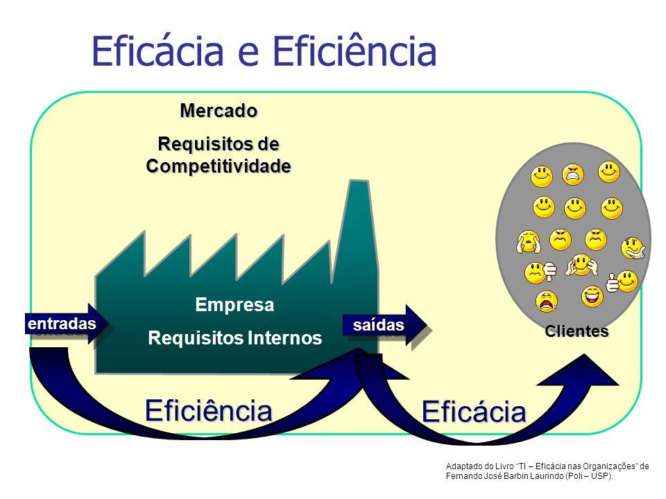 Mercado Requisitos de Competitividade Eficácia e Eficiência Empresa Requisitos Internos entradasentradas saídassaídas Eficiência Clientes Eficácia Ada