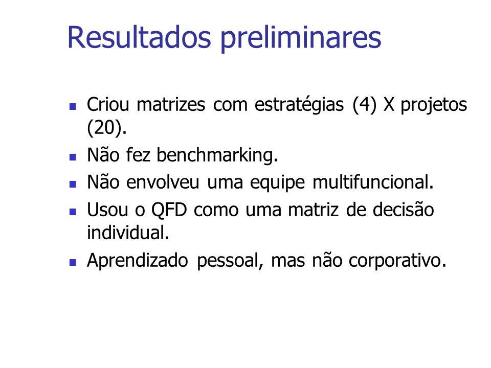 Resultados preliminares Criou matrizes com estratégias (4) X projetos (20). Não fez benchmarking. Não envolveu uma equipe multifuncional. Usou o QFD c