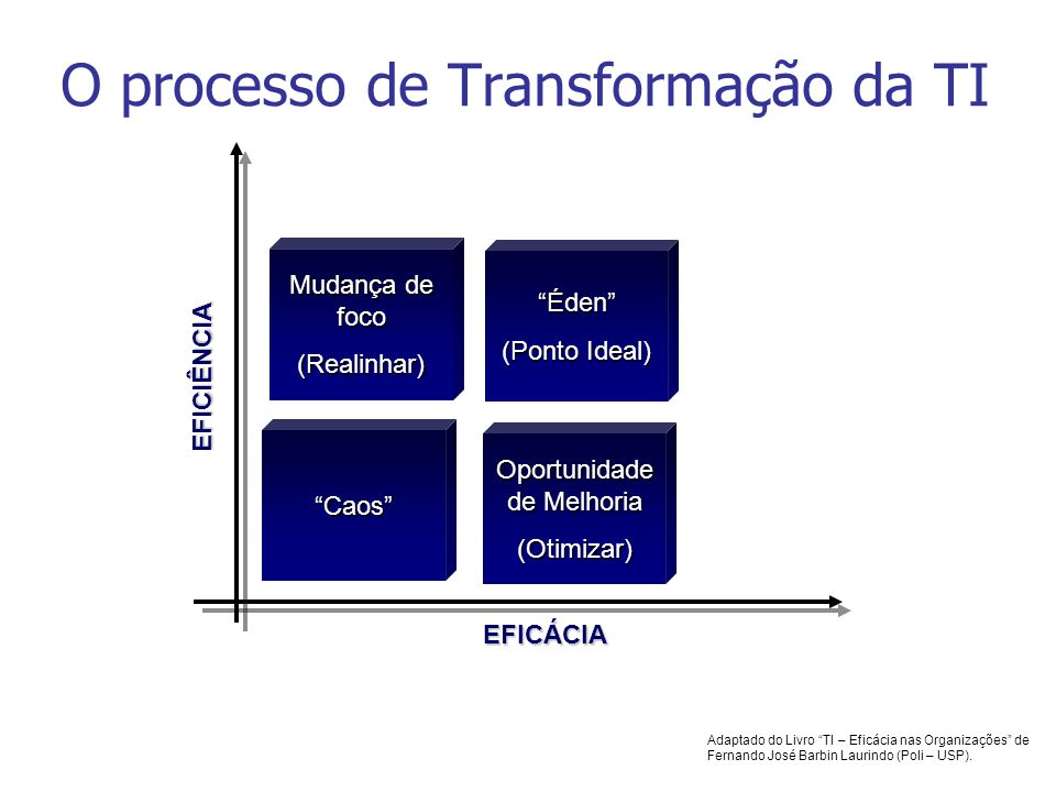 O processo de Transformação da TI EFICÁCIA EFICIÊNCIA Caos Mudança de foco (Realinhar) Oportunidade de Melhoria (Otimizar) Éden (Ponto Ideal) Adaptado