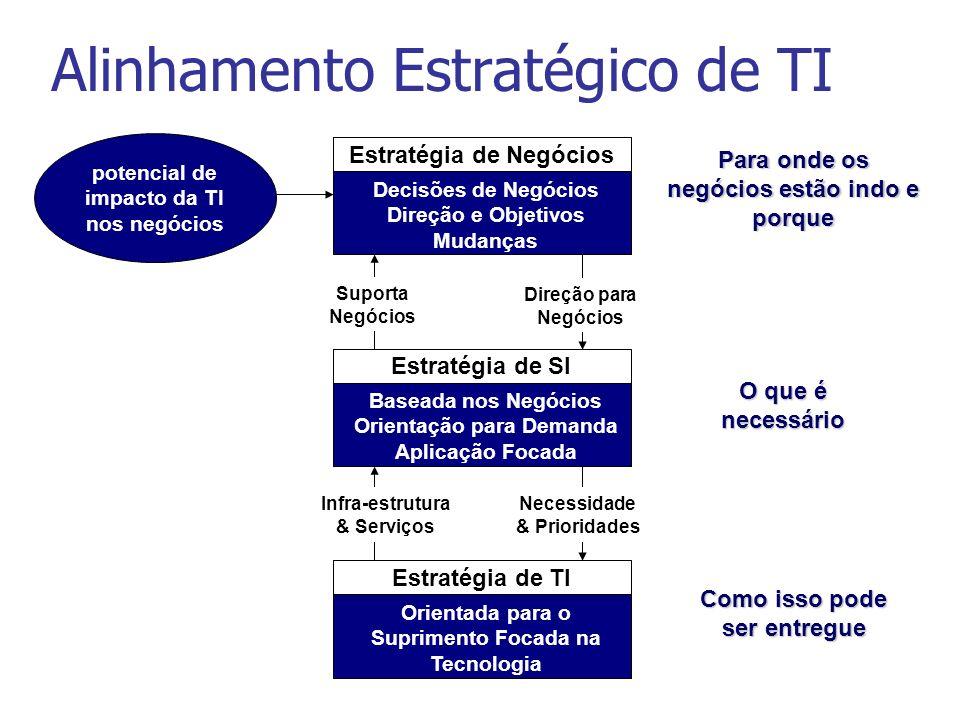 Alinhamento Estratégico de TI potencial de impacto da TI nos negócios Estratégia de Negócios Decisões de Negócios Direção e Objetivos Mudanças Estraté
