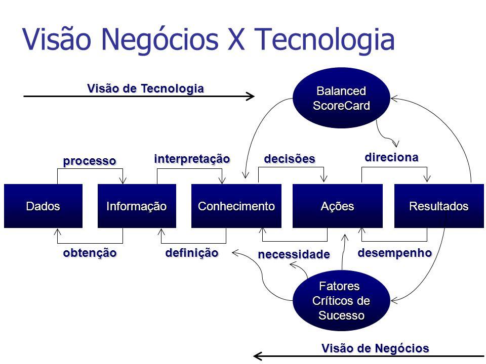 Visão Negócios X Tecnologia DadosInformaçãoConhecimentoAçõesResultados obtenção processo interpretação definição necessidade decisões direciona desemp