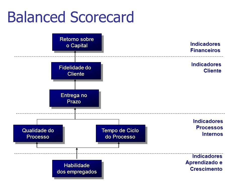 Retorno sobre o Capital Retorno sobre o Capital Indicadores Financeiros Indicadores Cliente Indicadores Processos Internos Indicadores Aprendizado e C