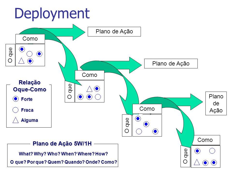 Deployment O que Como O que Como Plano de Ação Forte Relação Oque-Como Fraca Alguma Plano de Ação 5W/1H What? Why? Who? When? Where? How? O que? Por q