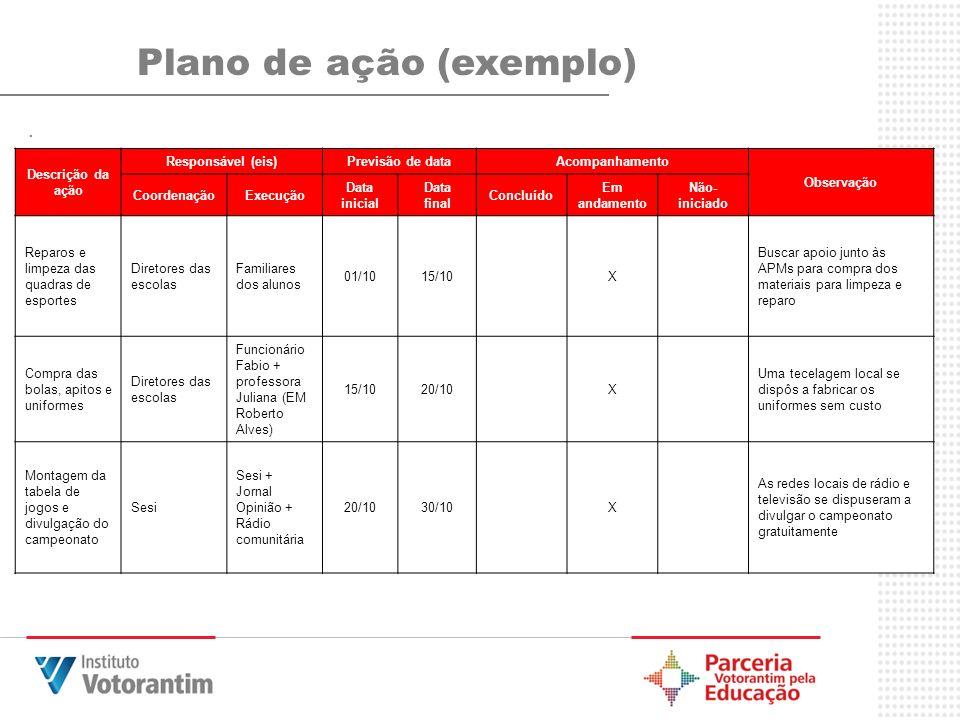 .... Plano de ação (exemplo) Descrição da ação Responsável (eis)Previsão de dataAcompanhamento Observação CoordenaçãoExecução Data inicial Data final