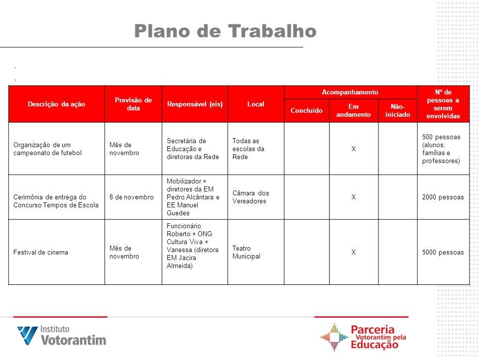 .... Plano de Trabalho Descrição da ação Previsão de data Responsável (eis)Local Acompanhamento Nº de pessoas a serem envolvidas Concluído Em andament
