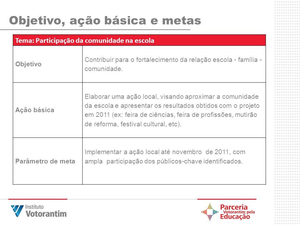 Objetivo, ação básica e metas Tema: Participação da comunidade na escola Objetivo Contribuir para o fortalecimento da relação escola - família - comun