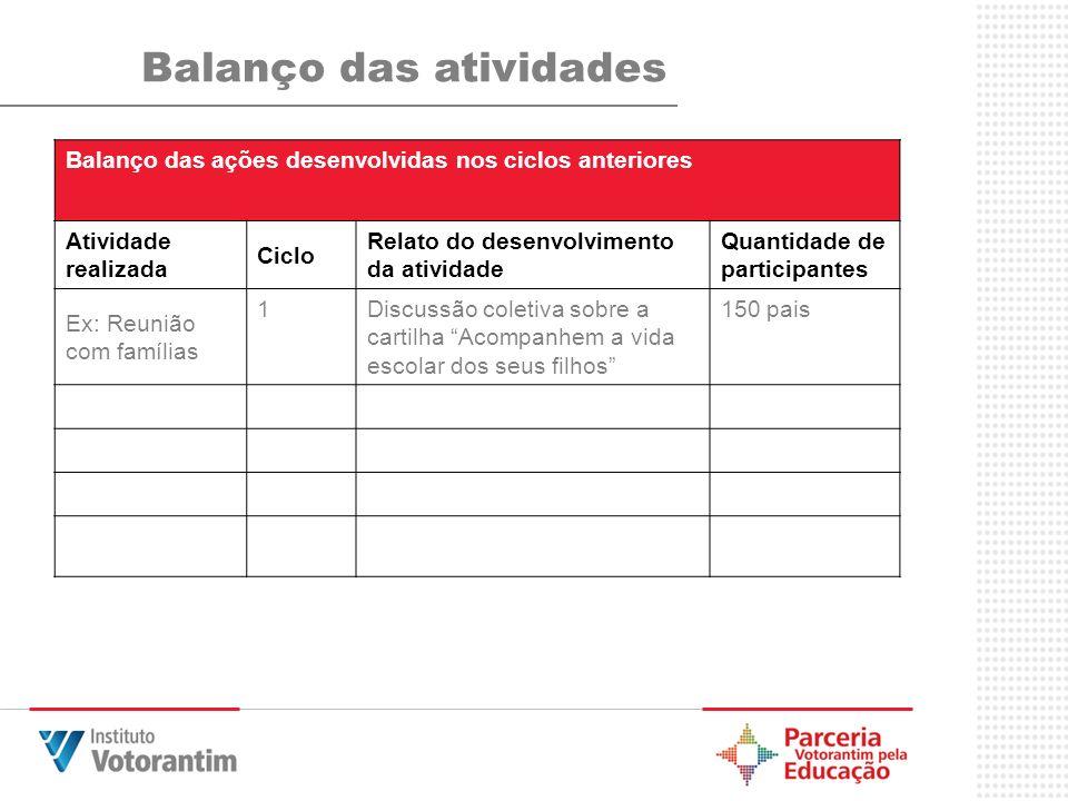 Balanço das atividades Balanço das ações desenvolvidas nos ciclos anteriores Atividade realizada Ciclo Relato do desenvolvimento da atividade Quantida