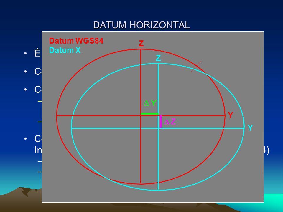 DATUM HORIZONTAL É a referência para o posicionamento horizontal Contém a forma e tamanho de um Elipsóide Contém a posição do elipsóide relativa ao geóide –Topocêntrico: vértice na superfície terrestre que serve para a amarração do elipsóide –Geocêntrico: amarrado ao centro da terra; Contém os parâmetros de conversão para o Datum Internacional WGS-84 (World Geodetic System of 1984) –Delta X, Delta Y, Delta Z –Rotação e escala Datum WGS84 Datum X Z Z Y Y Y Z