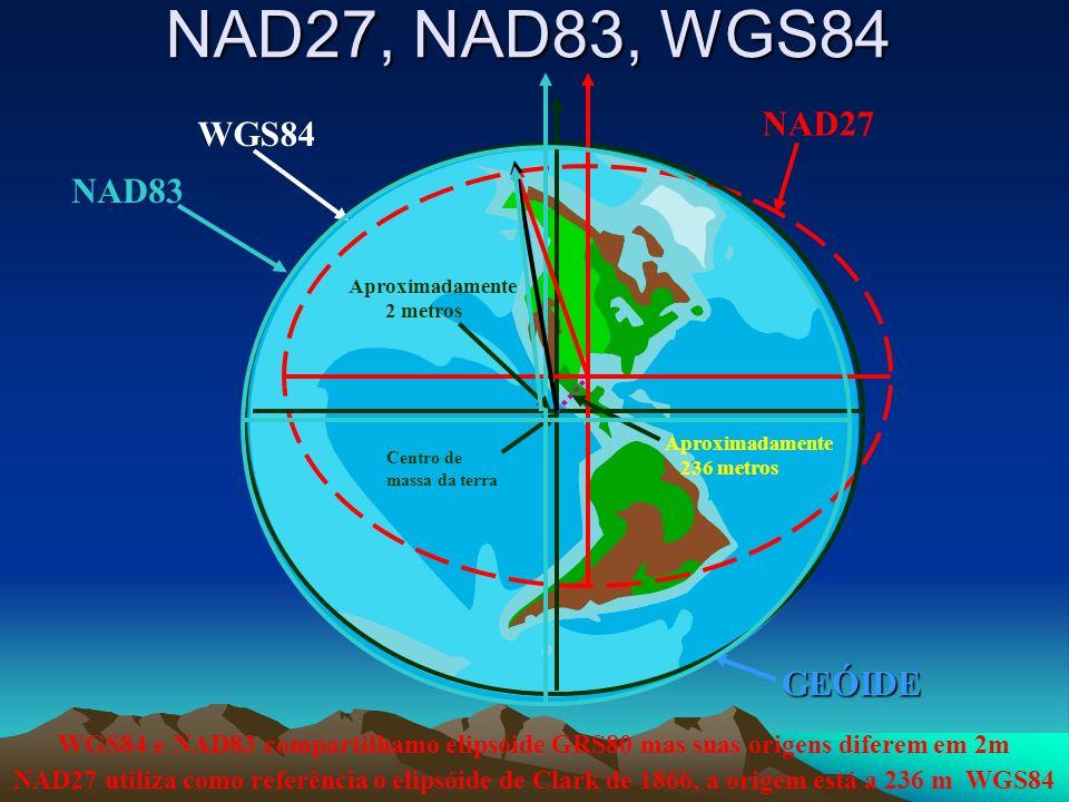 NAD27 WGS84 e NAD83 compartilhamo elipsóide GRS80 mas suas origens diferem em 2m NAD27 utiliza como referência o elipsóide de Clark de 1866, a origem está a 236 m WGS84 NAD83 GEÓIDE Centro de massa da terra Aproximadamente 236 metros Aproximadamente 2 metros NAD27, NAD83, WGS84 WGS84