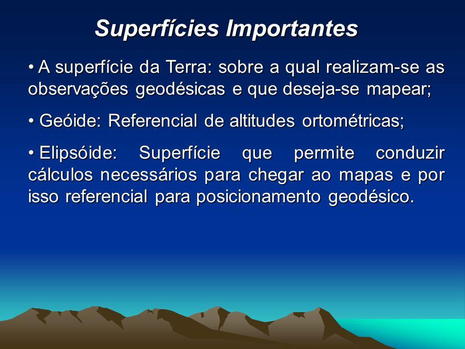 A superfície da Terra: sobre a qual realizam-se as observações geodésicas e que deseja-se mapear; A superfície da Terra: sobre a qual realizam-se as observações geodésicas e que deseja-se mapear; Geóide: Referencial de altitudes ortométricas; Geóide: Referencial de altitudes ortométricas; Elipsóide: Superfície que permite conduzir cálculos necessários para chegar ao mapas e por isso referencial para posicionamento geodésico.