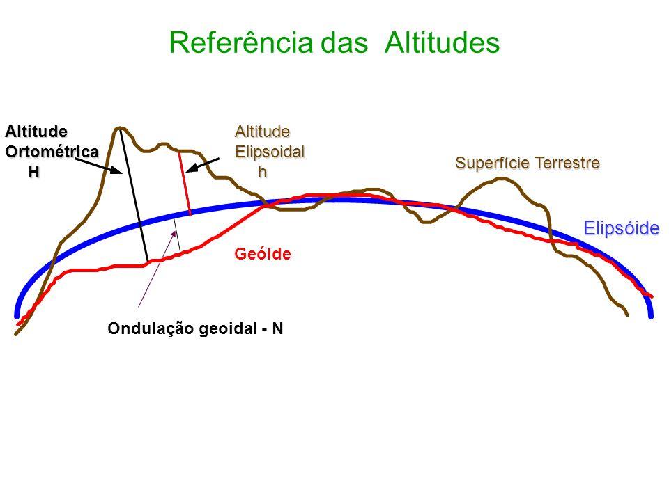 Superfície de Nível e Altitudes Ortométricas Superfícies de Nível H Geóide POPO P Superfície de Nível = Superfície Equipotencial (W) H (Altitude Ortom