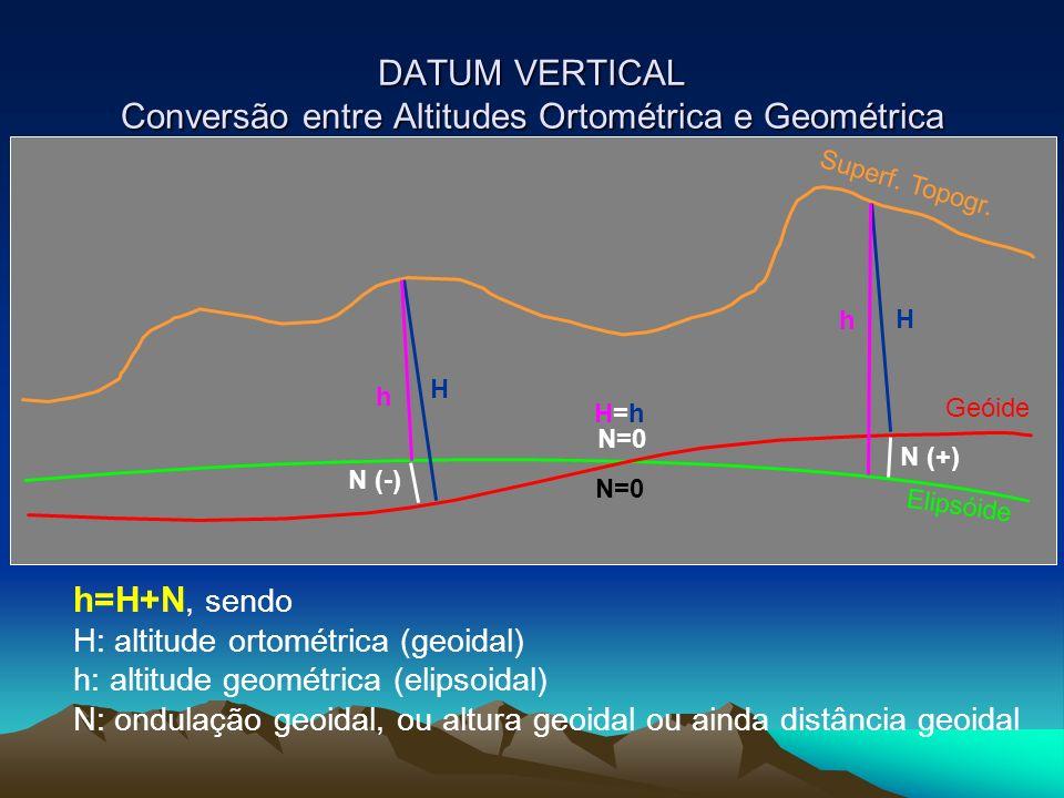 DATUM VERTICAL Conversão entre Altitudes Ortométrica e Geométrica h=H+N, sendo H: altitude ortométrica (geoidal) h: altitude geométrica (elipsoidal) N: ondulação geoidal, ou altura geoidal ou ainda distância geoidal Superf.