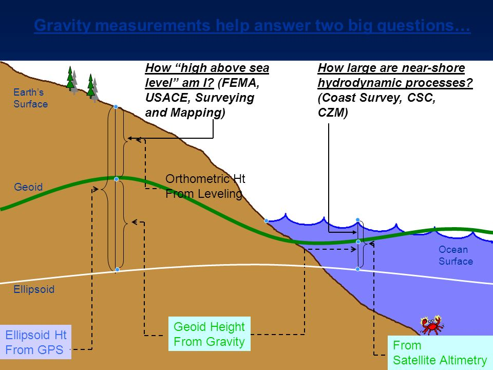 Geoid Ellipsoid Earths Surface Coast Ellipsoid Ht From GPS How high above sea level am I.