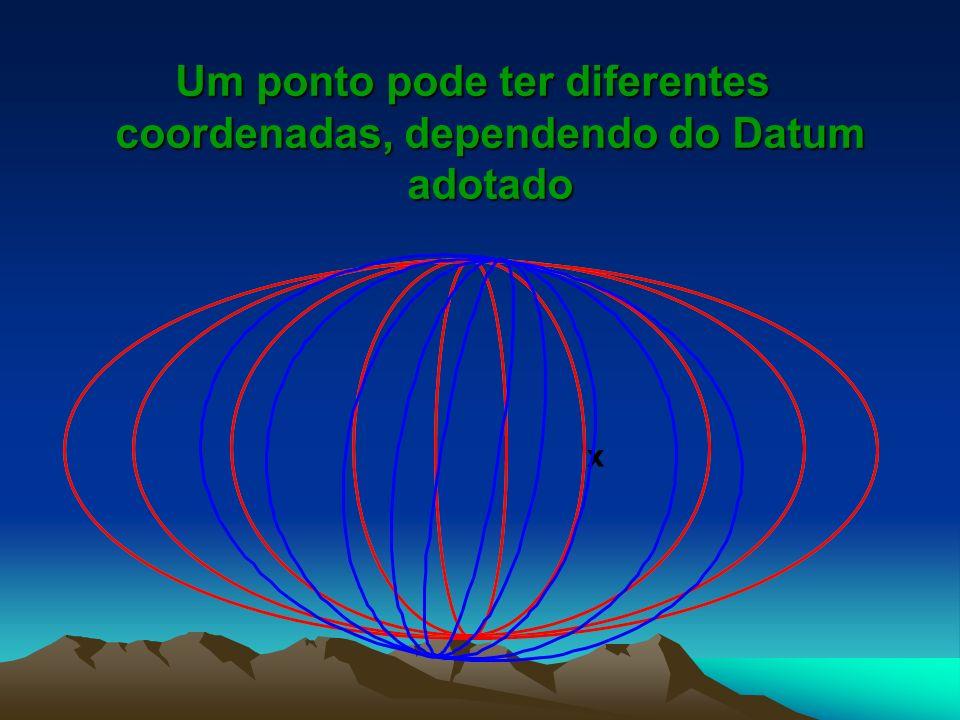 Um ponto pode ter diferentes coordenadas, dependendo do Datum adotado x