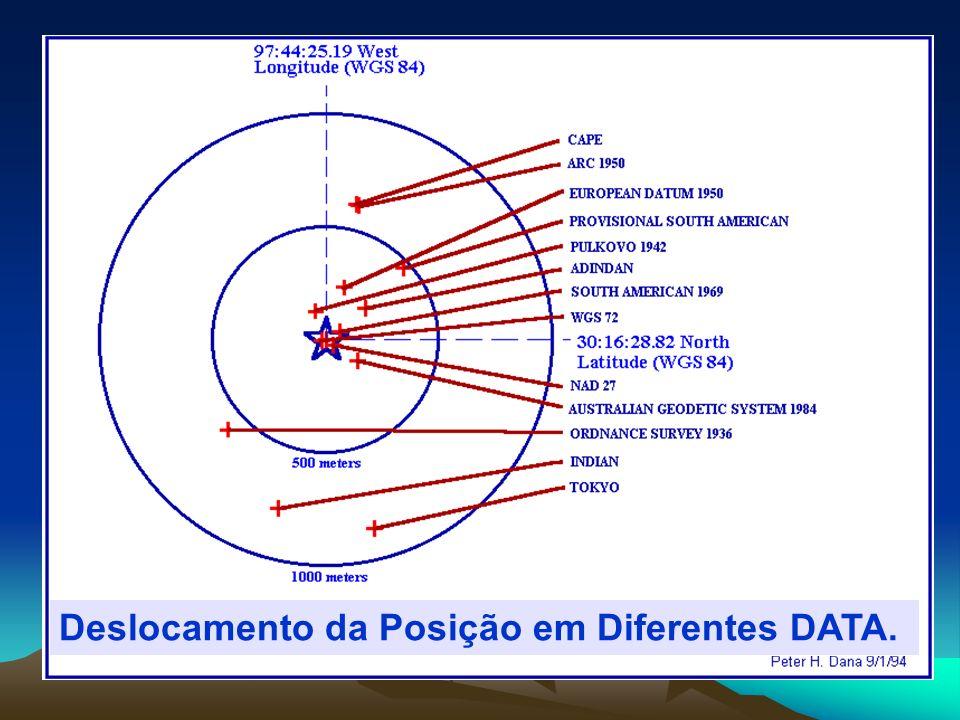 Deslocamento da Posição em Diferentes DATA.