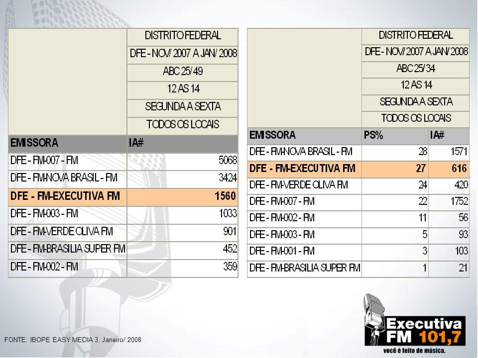 PARTICIPAÇÃO NO SEGMENTO 22% ABC 25/34 Anos